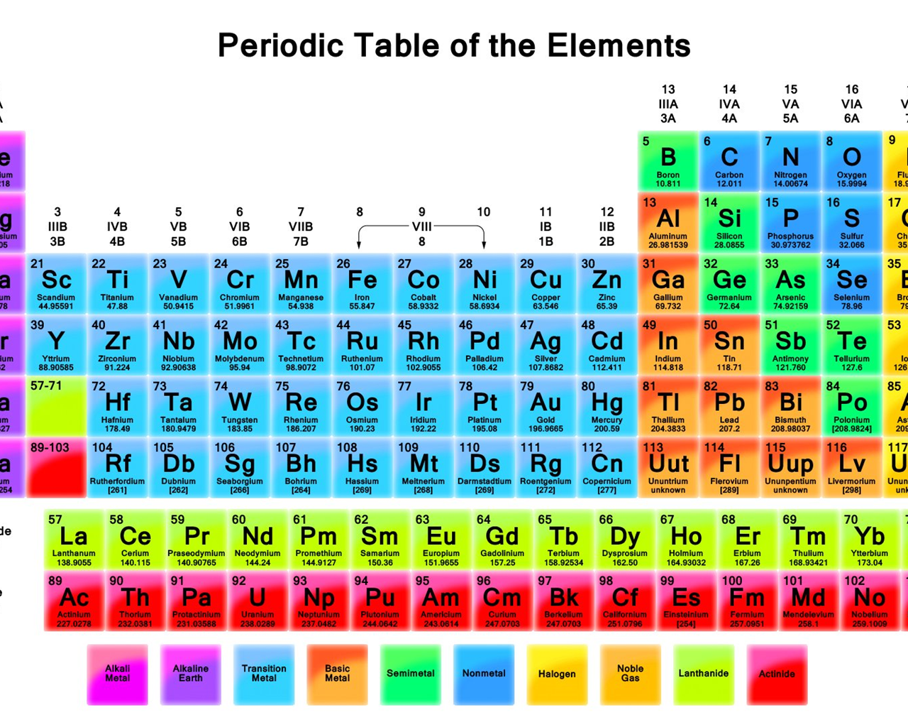 notes for periodic table Chemistry: periodic table & periodic trends notes history of the periodic table dimitri mendeleev, a russian chemist, is credited with creating the periodic table of elements in 1869.