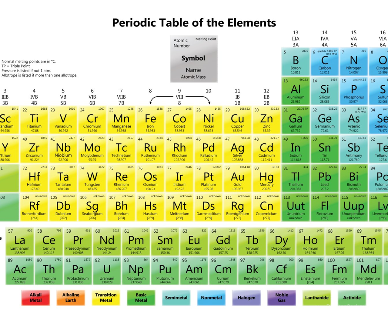 Periodic table lawrencium image collections periodic table images periodic table of elements melting points choice image periodic periodic table wallpapers element melting points desktop gamestrikefo Images