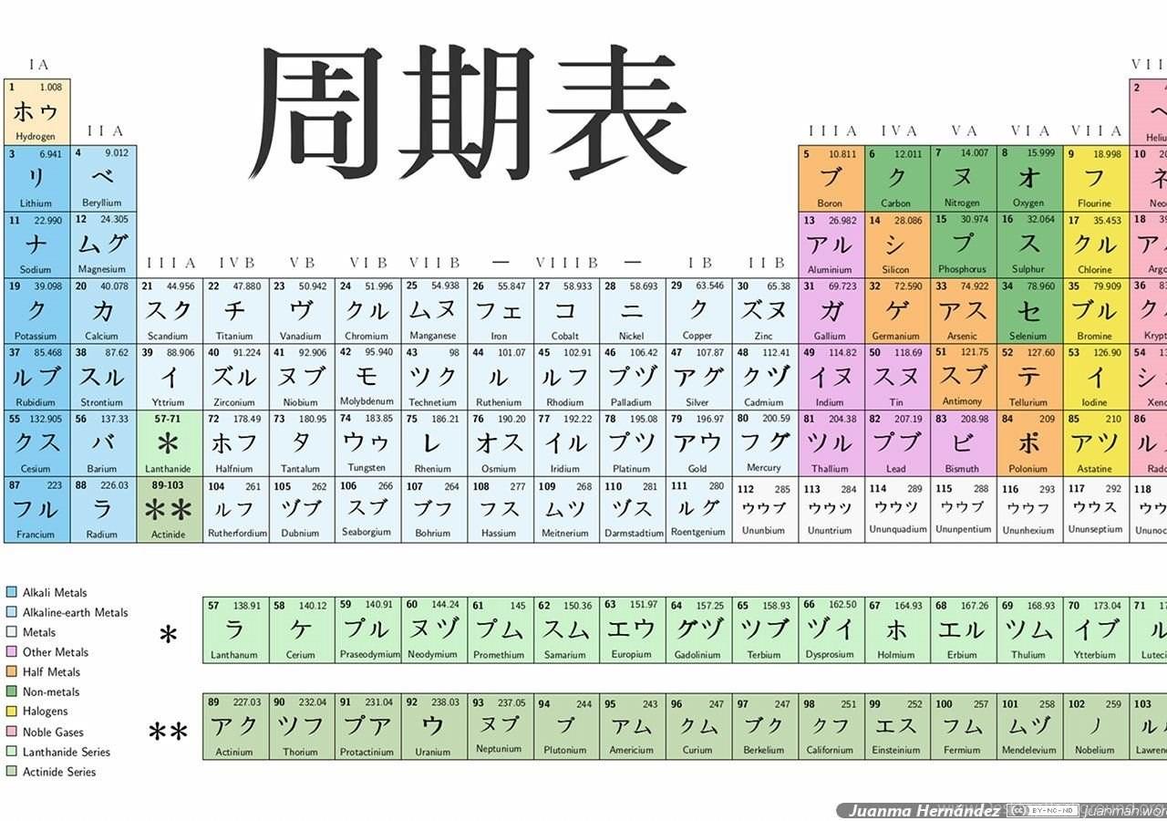 Japanese periodic table juanmah desktop background popular urtaz Gallery