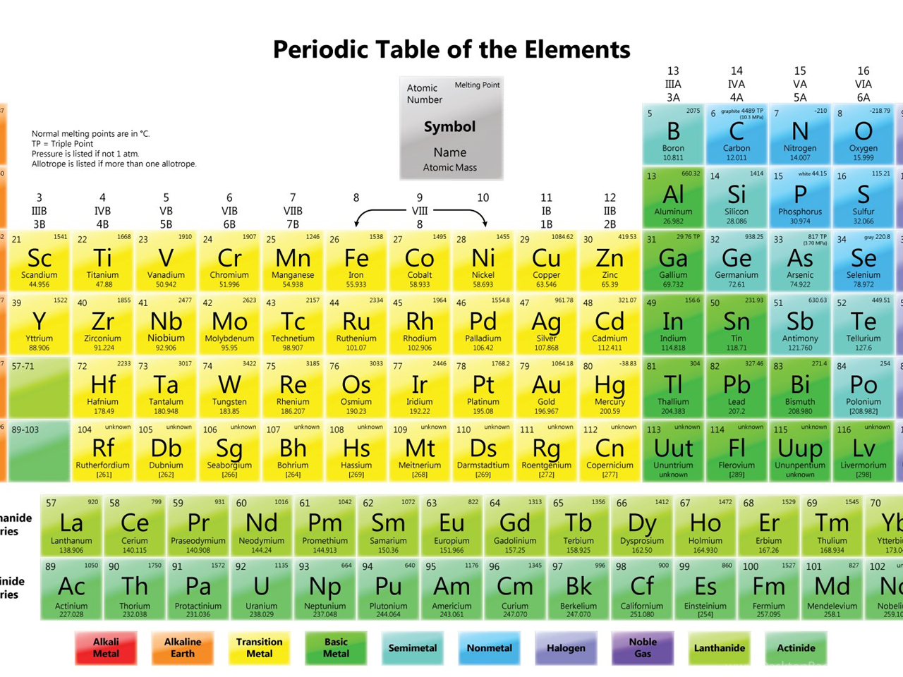 Periodic table melting and boiling points image collections melting point periodic table images periodic table images melting point trends on the periodic table images gamestrikefo Images