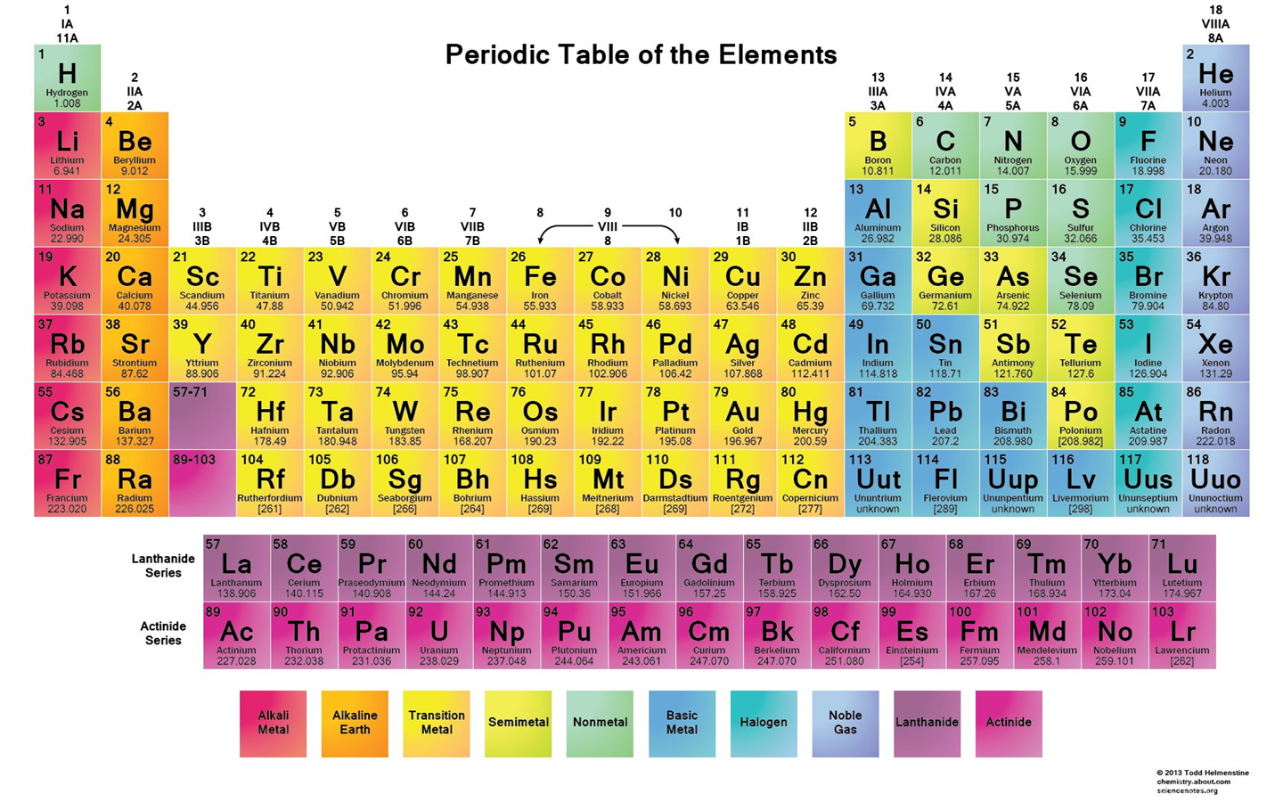 Hd periodic table wallpapers muted colors 2015 desktop background widescreen gamestrikefo Image collections