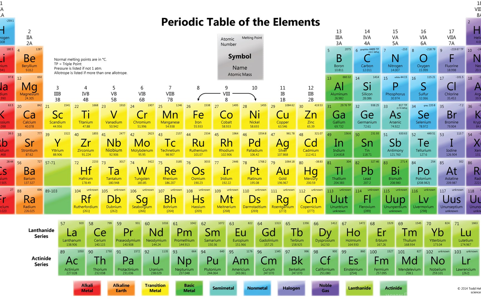 Periodic table wallpapers element melting points desktop background widescreen urtaz