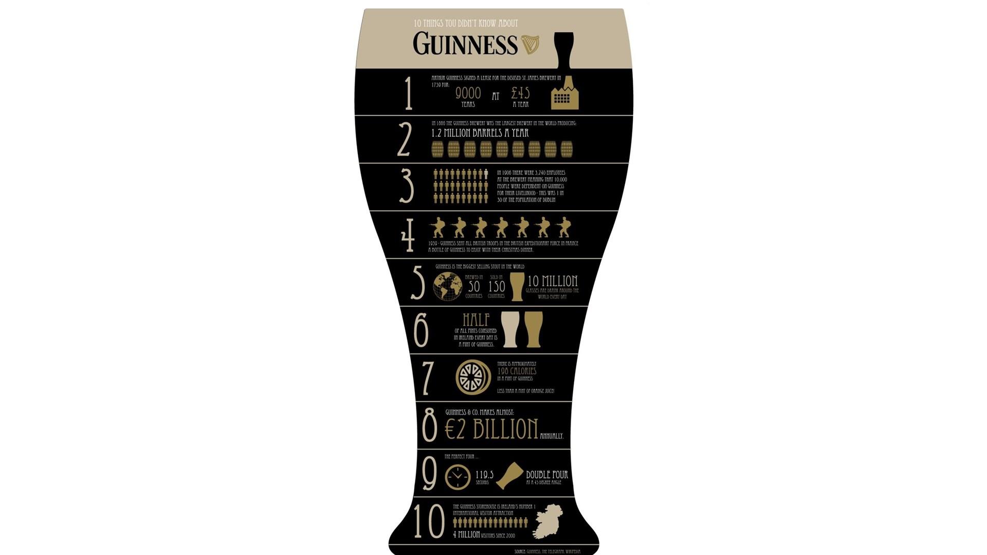 Guinness Beer Alcohol White Wallpapers Desktop Background