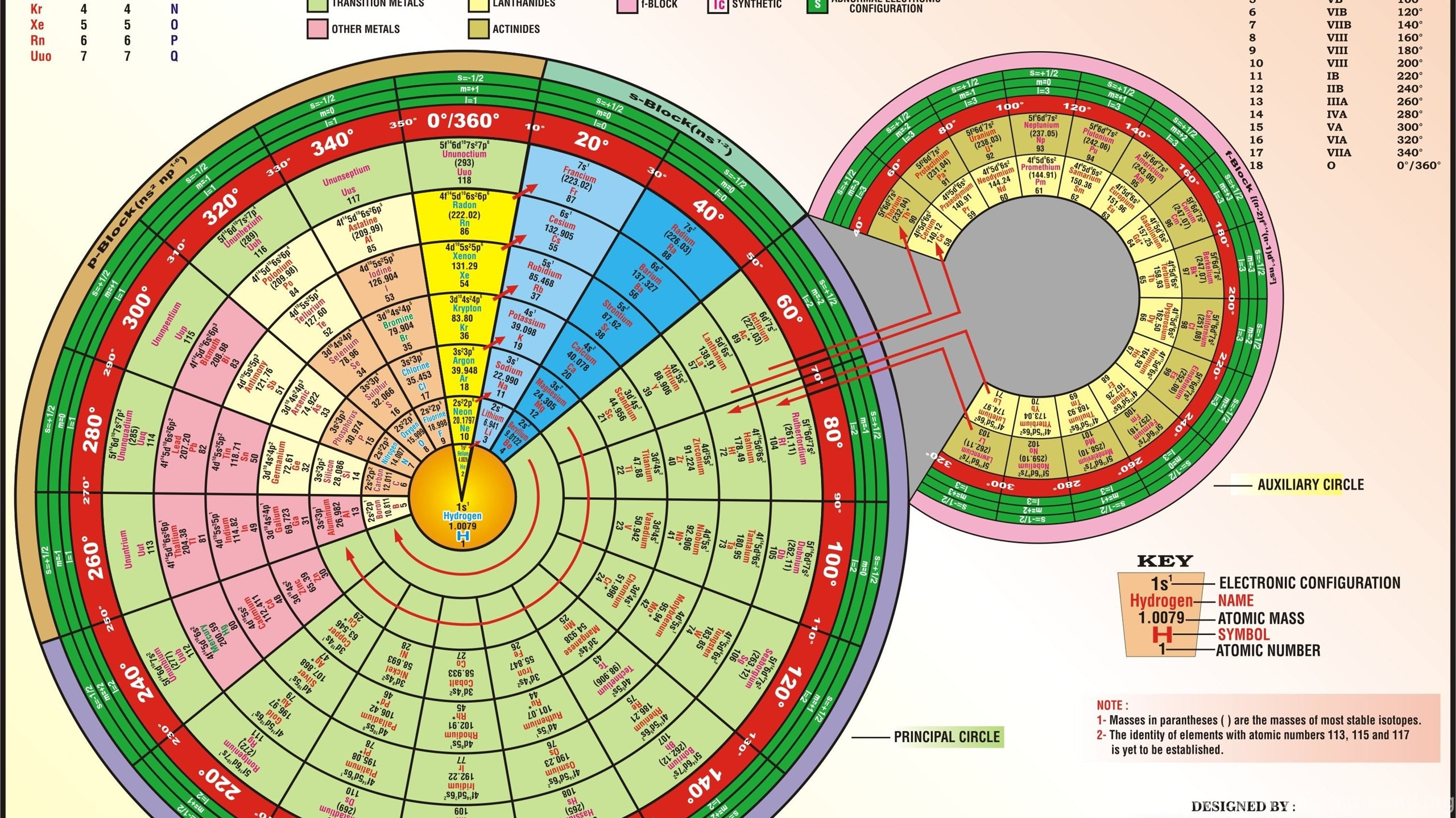 Periodic table infographics desktop background netbook urtaz Image collections
