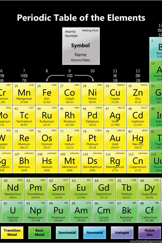 Periodic Table Wallpapers Science Notes And Projects Desktop Background