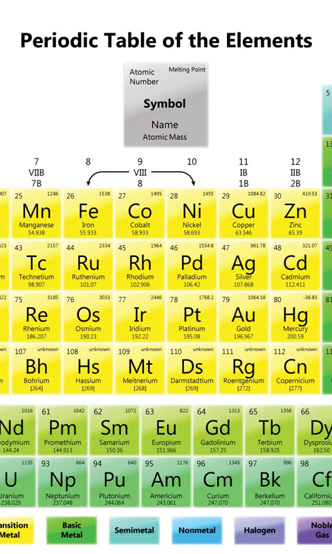 Keywords periodic table wallpaper 1280x800 and tags periodic table wallpapers element melting points desktop urtaz Gallery