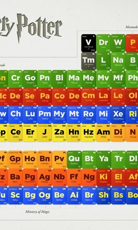 Wallpapers periodic table image credit http hail ph freebies android urtaz Image collections