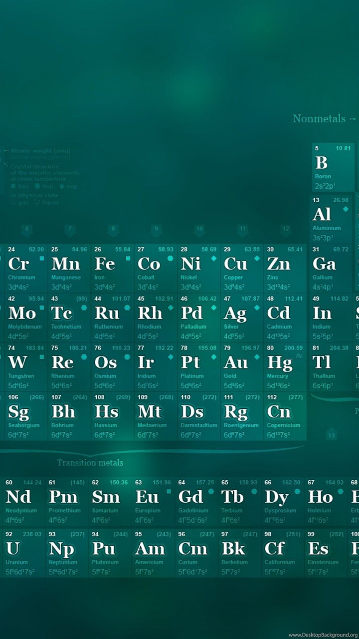 Periodic table iphone background image collections periodic cool elements on the periodic table gallery periodic table images periodic table iphone background gallery periodic gamestrikefo Images