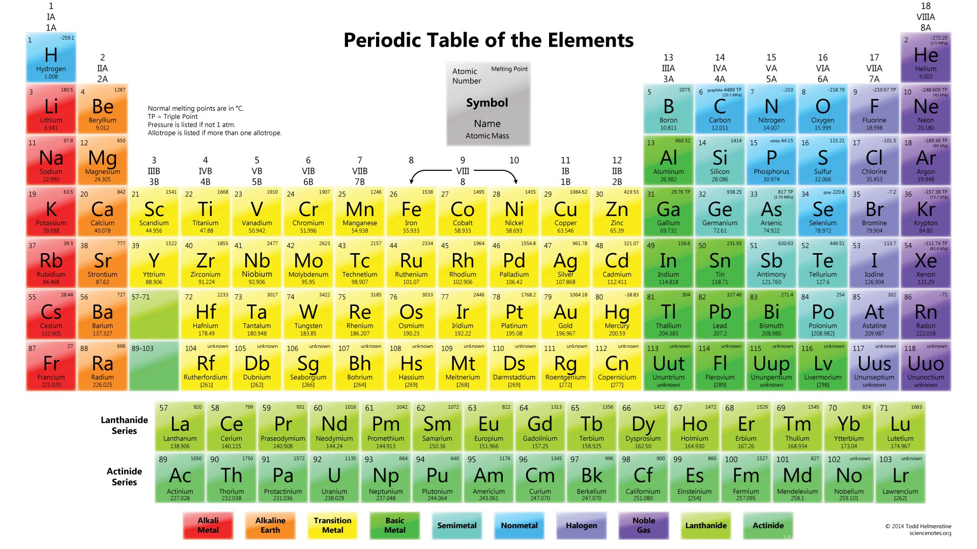 Melting points on periodic table image collections periodic periodic table wallpapers element melting points desktop background popular gamestrikefo image collections gamestrikefo Images