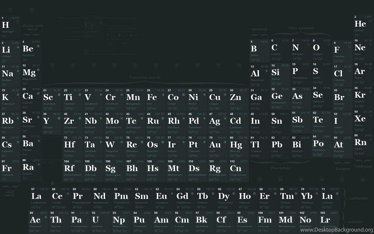 Differences in the modern periodic table studynotes desktop widescreen gamestrikefo Image collections